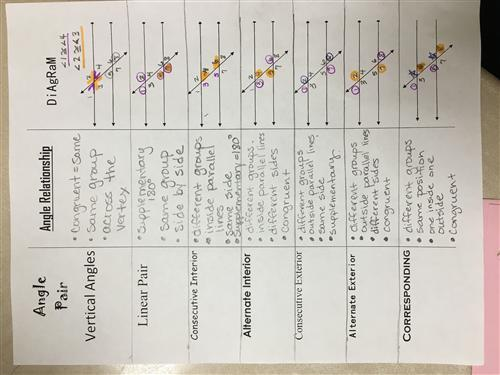 Angle Relationships notes