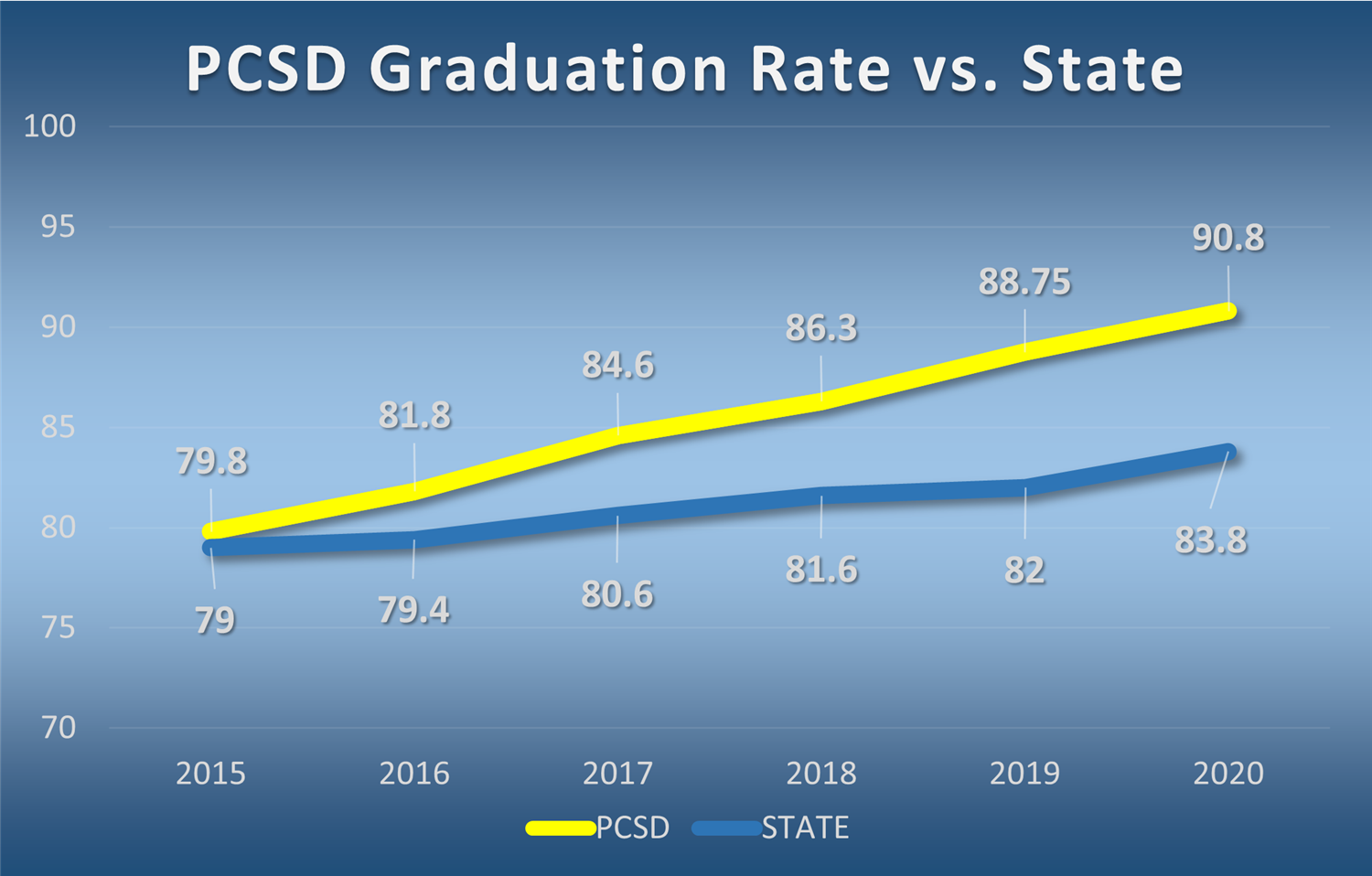 PCSD Graduation Rate Tops 90 Percent!