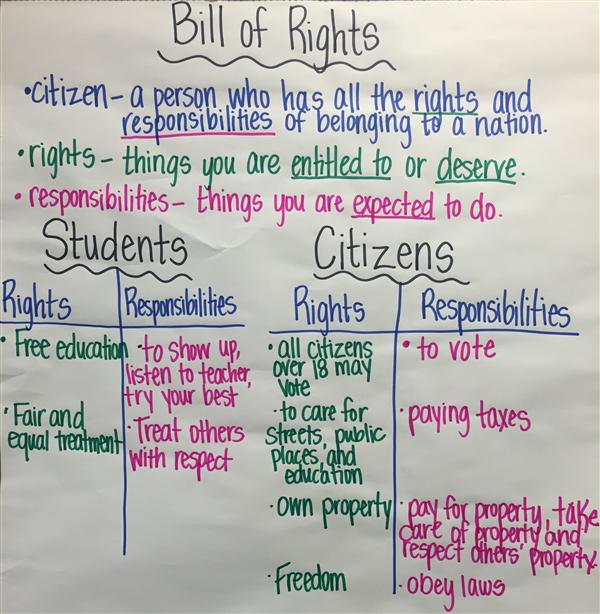 students bill of rights Boatremyeaton